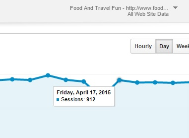 foodandtravelfun-analytics