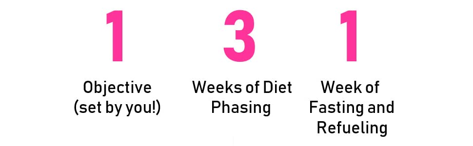 131 method chalene johnson push piyo nutrition gut health weight loss metabolism diet recipes